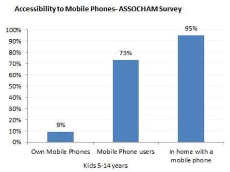 Should smart phones be banned in schools? Debateorg